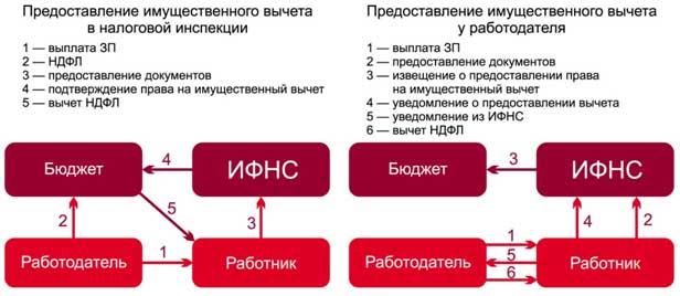 Московская область налог на землю льготы пенсионерам в